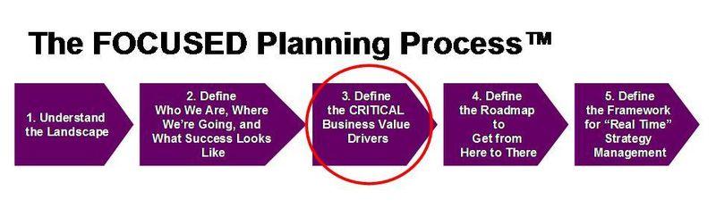 Planning Process 2