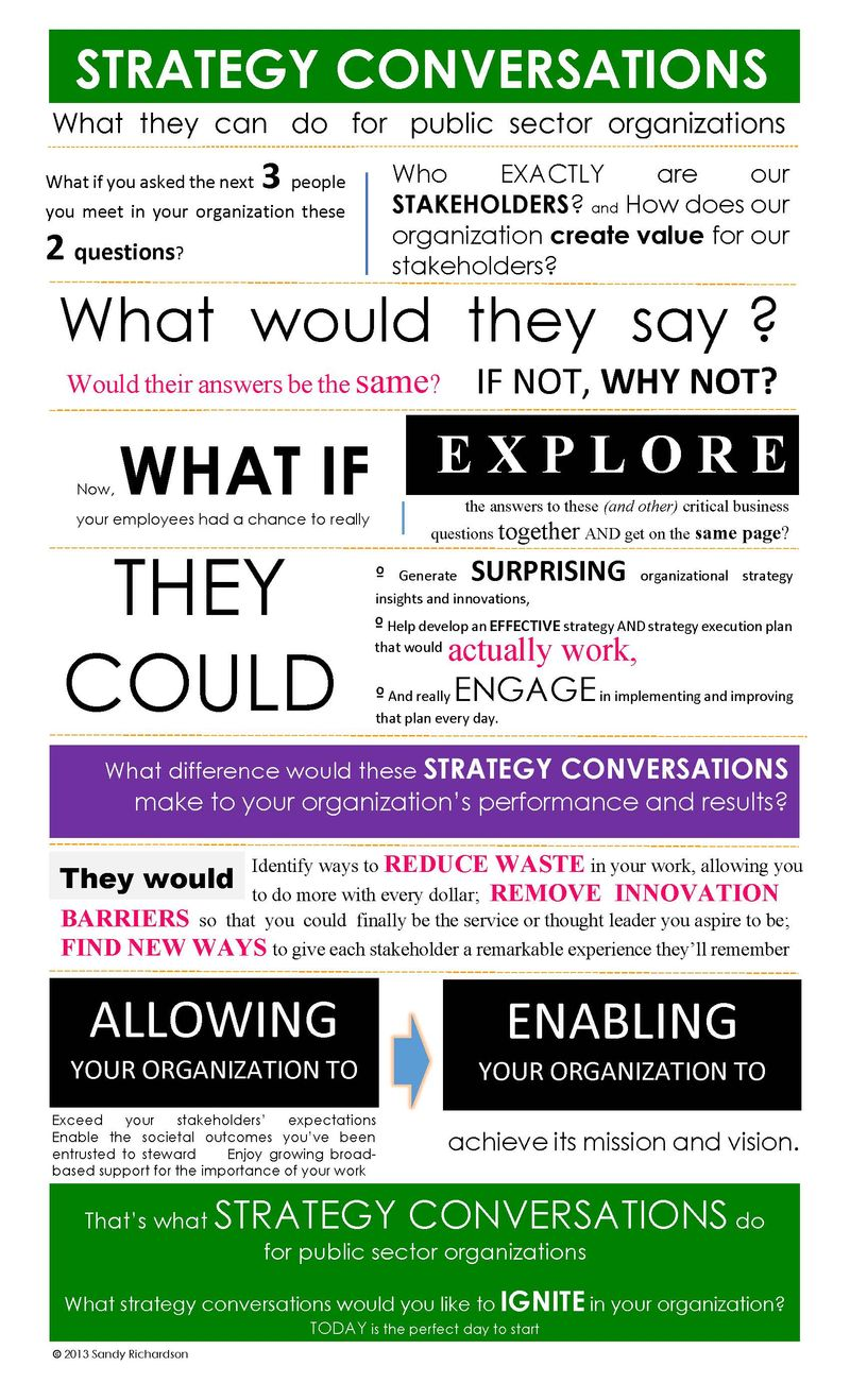 STRATEGY CONVERSATIONS infograph (public sector)