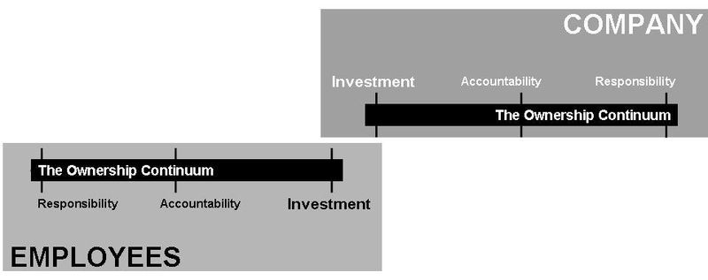 Ownership Continuum Model 1