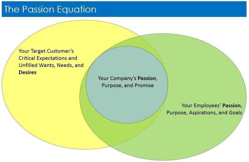 Passion Attracts Graphic
