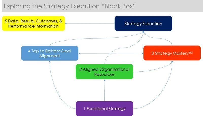 Strategy Mastery 1