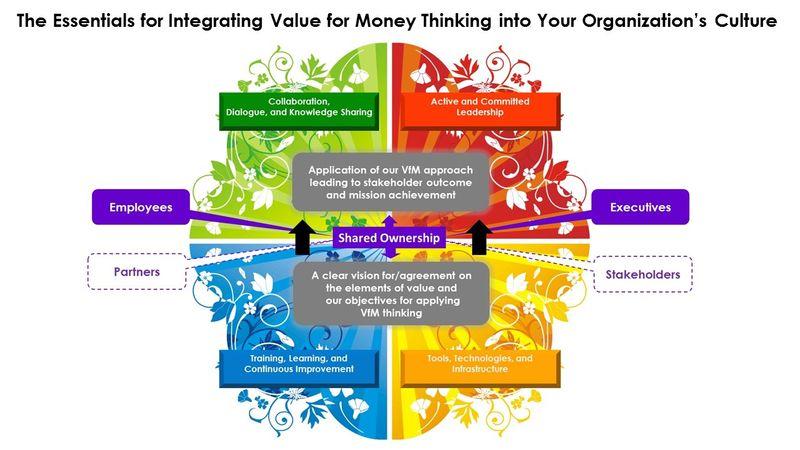 Creating a VfM Culture